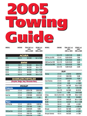 2005 Guide to Towing
